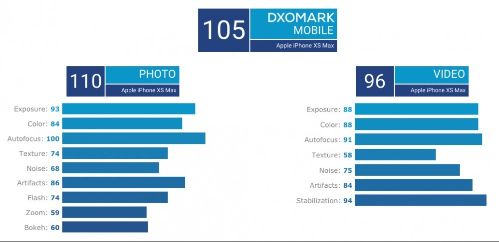 iPhone Xs MAX gets 105 scoring on Dxomark mobile list